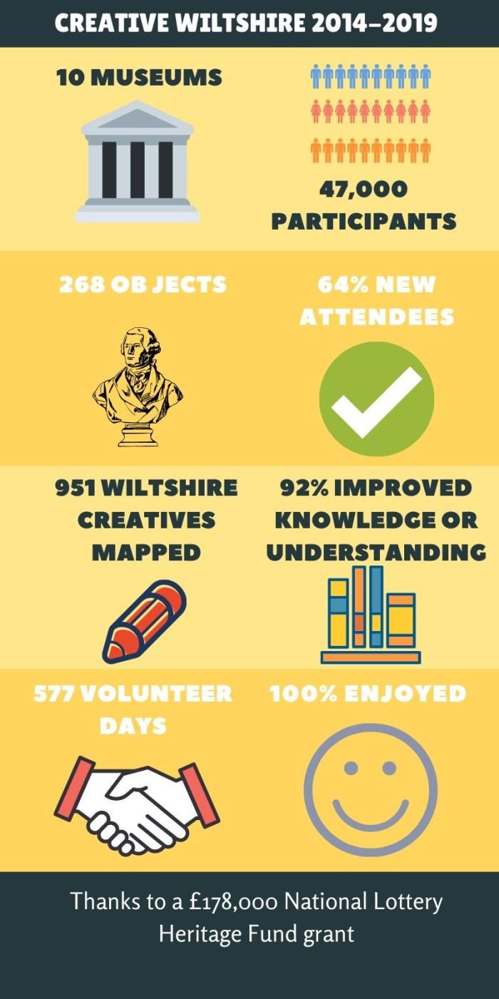 Creative Wiltshire infographic